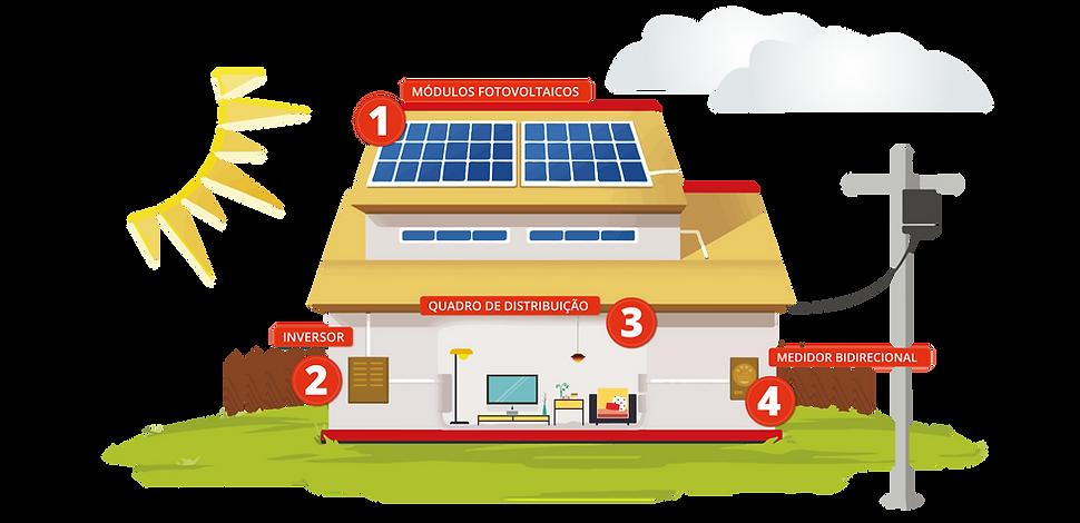 Esquema Funcionamento Sistema Fotovoltaíco