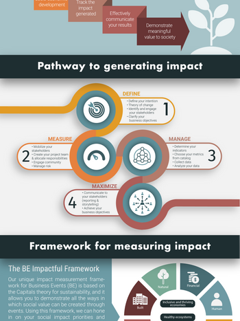 #MEET4IMPACT's methodology