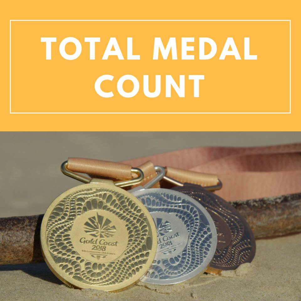 Total Medal Count