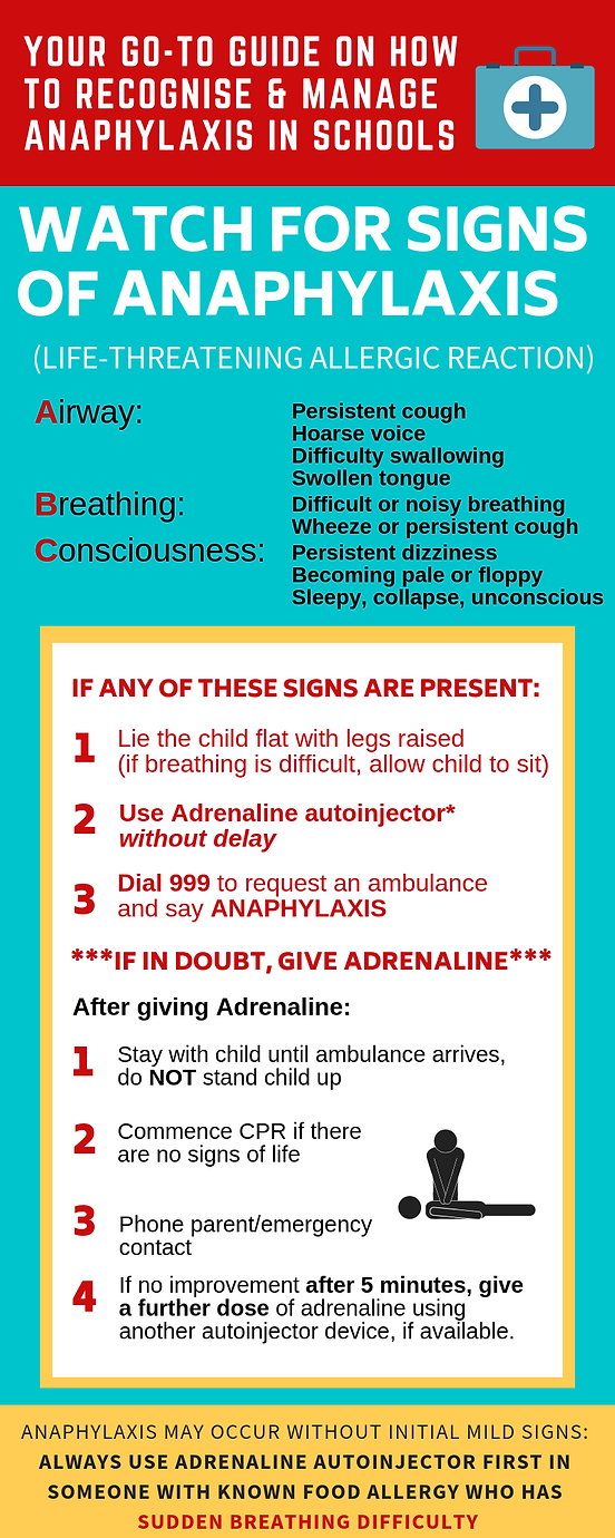 Anaphylaxis Infographic Guide.png
