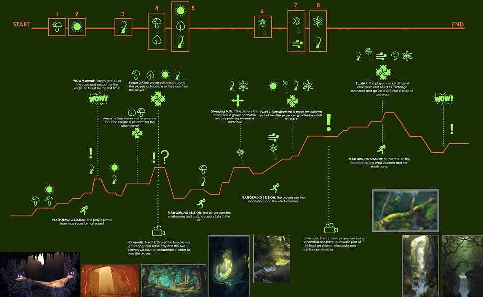 Level Outline_Part2.jpg