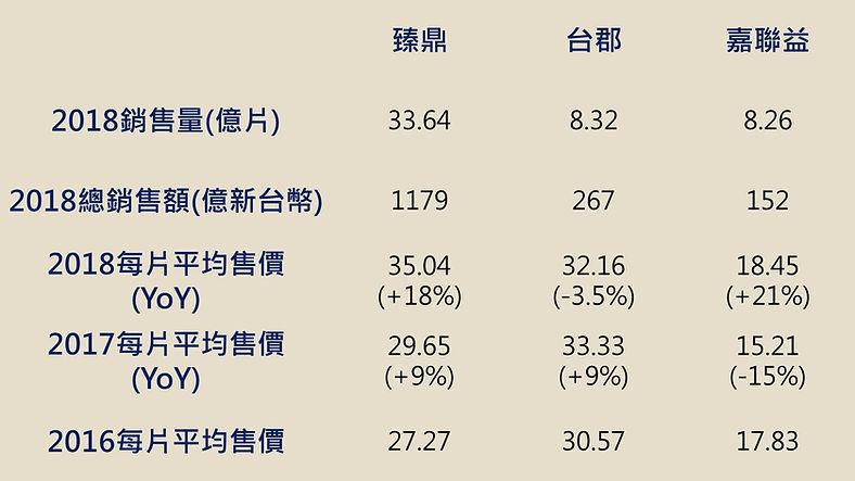 軟板價格比較及走勢