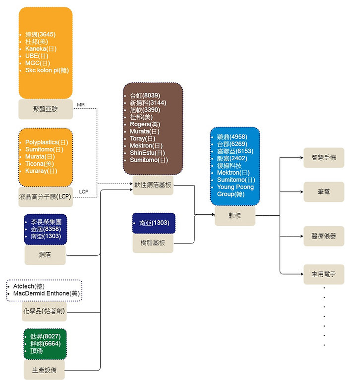 軟板FPC產業鏈