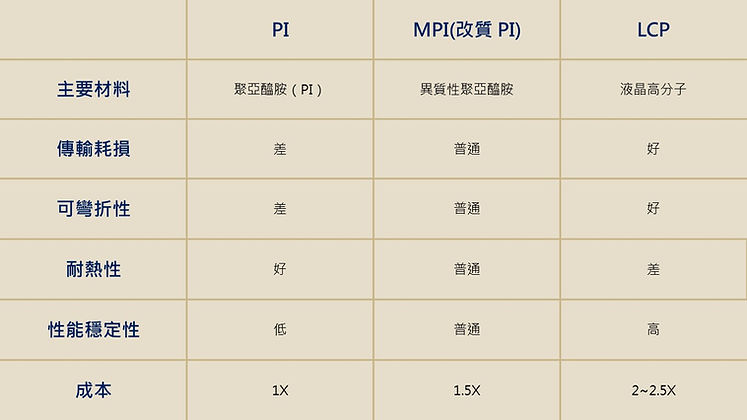 PI / MPI / LCP 軟板比較