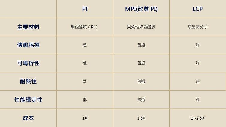 各種PI MPI LCP軟板比較