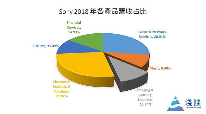 Sony CIS營收占比