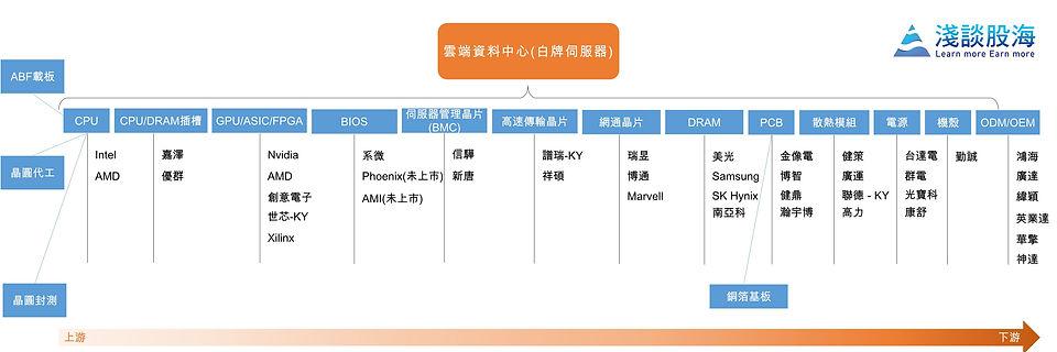 雲端資料中心產業鏈 概念股.JPG