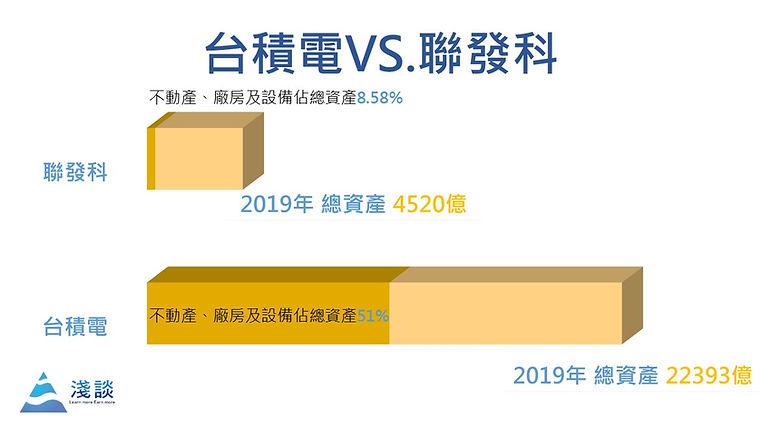 晶片產業:台積電、聯發科 比較