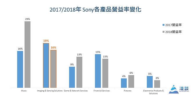 Sony CIS 營益率
