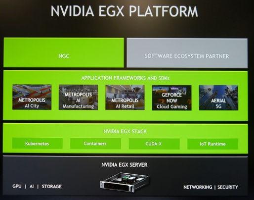 Nvidia EGX 架構  邊緣運算