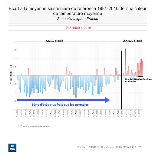 Moyenne saisonnière estivale depuis 1900 / Souce : Météo-France