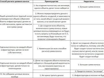Подготовка к общему собранию - ч.2 (О перечне объектов для целевых взносов)