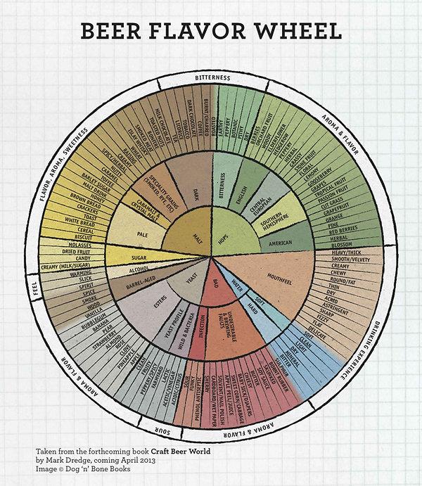beer-flavor-wheel