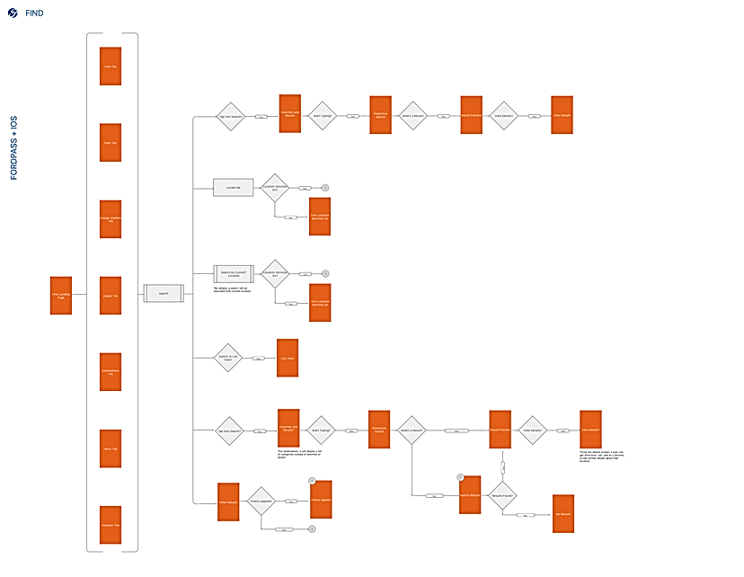 1. Find User Flow.png