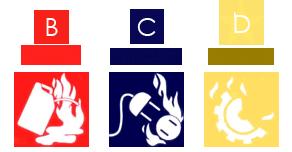 Extintores: Tipos e Funcionalidades