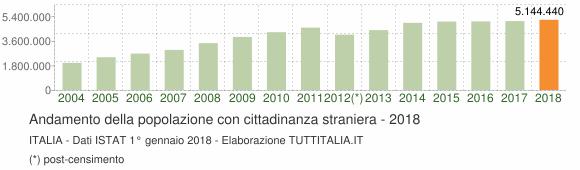 Как переехать в Италию. Жить в Италии. Статистика эмигрантов
