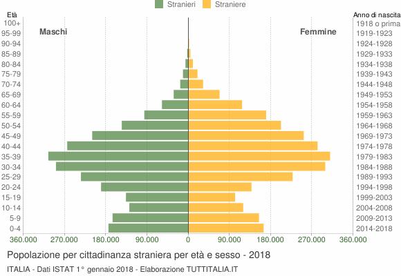 Жить в Италии. Как переехать в Италию. Статистика мигрантов Италии