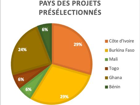 La sélection des projets de coopératives équitables ouest-africaines se poursuit