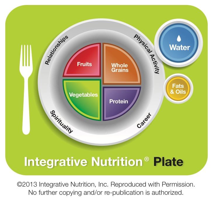 13_Integrative Nutrition Plate