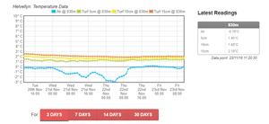 BMC Temperature Gauge Info