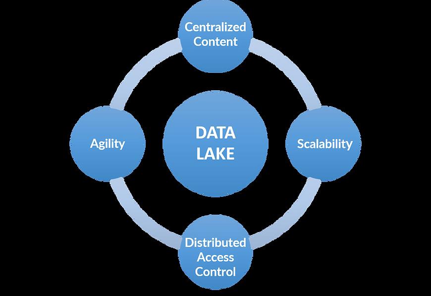 beneficios data lake.png