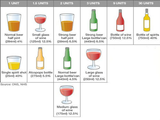 Alcohol units guide