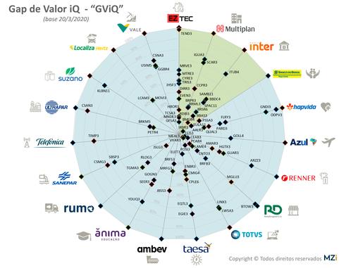 """20/3 - Empresas Líderes em Valor a seus Acionistas e """"Gaps"""" para as demais Companhias"""