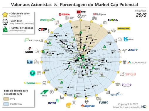 Usiminas, CSN, Marisa, Stone e Gerdau lideram em Valor aos Acionistas