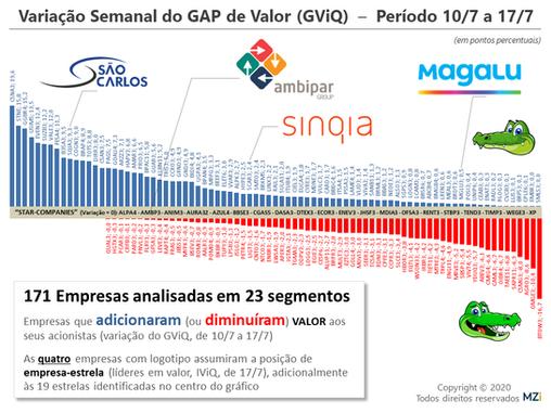 17/7 - CSN, Suzano, Vale, Ambipar e Americanas lideram em Valor aos Acionistas