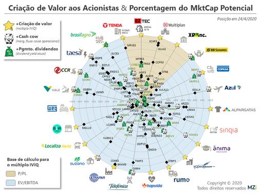 24/4 – XP, BB Seguros, WEG e Localiza Dominam Geração de Valor aos Acionistas