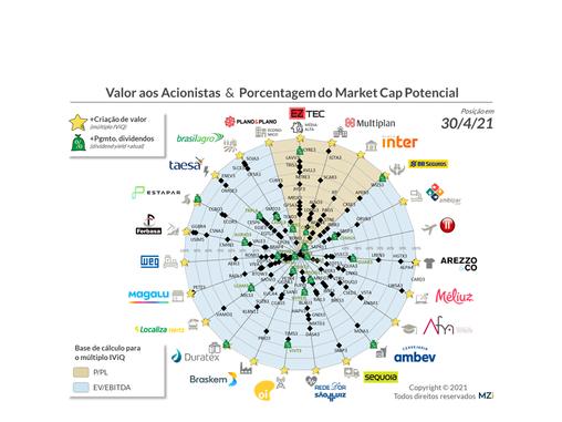Inter, Braskem, Hering, Banco Pan e Boa Safra dominam Valor aos Acionistas em abril/21 (+9 IPOs)