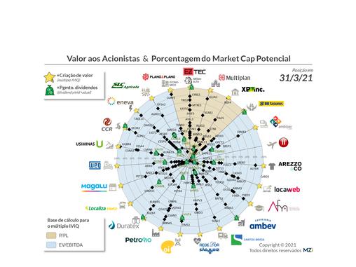 Taesa, Pão de Açúcar, Santos Brasil, Sinqia e Positivo dominam Valor aos Acionistas em Março 2021