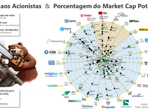 26/6 - Líderes da Semana em Valor aos Acionistas e Primeiro NPS do Investidor