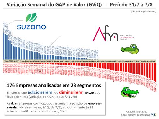 7/8 - Alpargatas, Aura, Klabin, Multiplan e Suzano lideram em Valor aos Acionistas