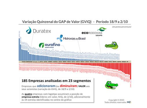 2/10 - Hidrovias, IRB, Moura Dubeux, Estapar e CSN lideram em Valor aos Acionistas