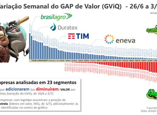 3/7 - JHSF, Duratex, Locaweb, BrasilAgro e Wilson Sons lideram em Valor aos Acionistas