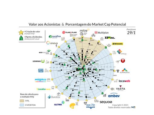 Covid-19 detona Valor aos Acionistas  de +20 empresas listadas