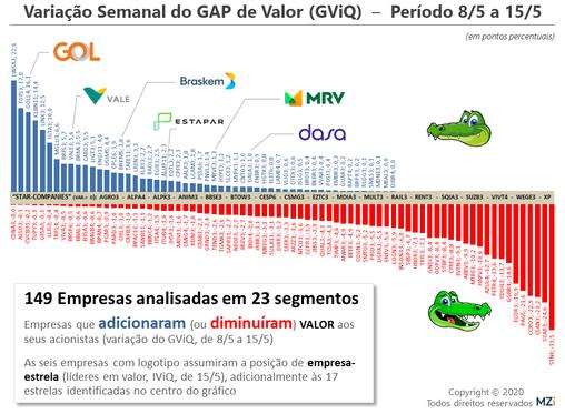 GOL, Estapar, Braskem, Dasa, MRV e Vale  lideram em Valor aos Acionistas
