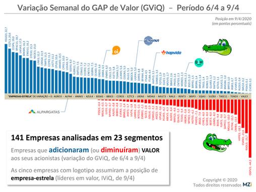 10/4 – Quais empresas estão fechando a boca do jacaré (Gap de Valor aos acionistas)?