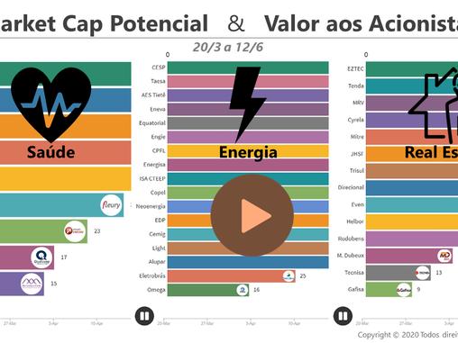 Jornada de Adição de Valor aos Acionistas nos Setores de Saúde, Energia e Real Estate
