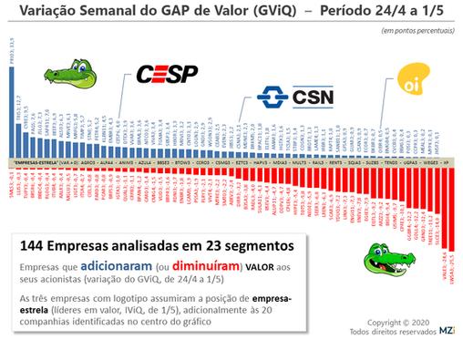 1/5 - Dinâmica do Market Cap Potencial e Jornada de Valor