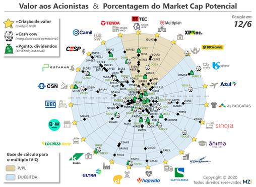 12/6 - LOG CP, Ultra, Klabin, Eneva e Locaweb lideram em Valor aos Acionistas