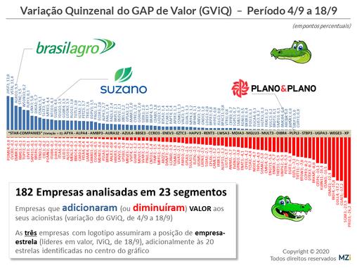 18/9 - Plano&Plano, Vasta, BrasilAgro, Ultra e CBD lideram em Valor aos Acionistas