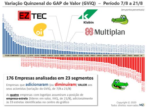 21/8 - Linx, Marfrig, PagSeguro, Usiminas e CSN lideram em Valor aos Acionistas
