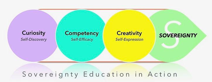 SovereigntyEducation.jpg