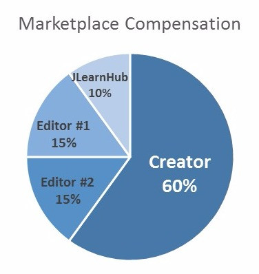 Average Marketplace Compensation Breakdown