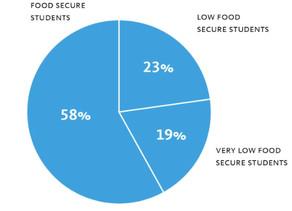 Increasing Food Access at UCLA
