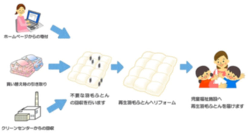 エコスリープ流れ2_edited.jpg