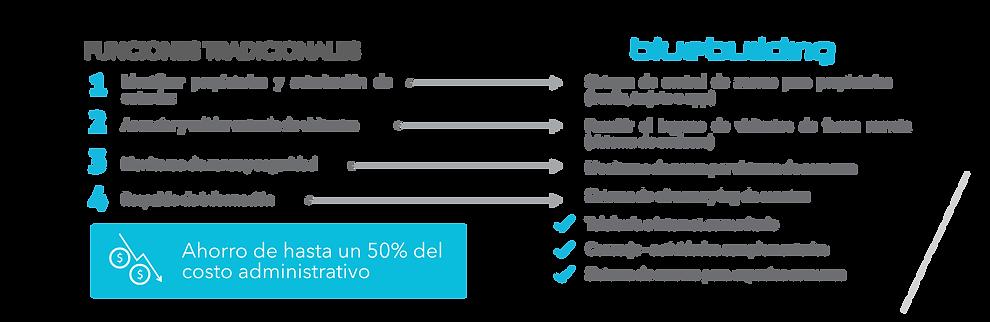Esquema de funciones y ventajas de BlueBuilding, solucion disñada por B-Smart par laautomatizacion de edifiios, e control deaccesos, monitoreo y la seguridad.