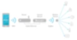 Esquema de comunicación ZigBee entre dispositivos para la automatización de espacios con BlueHome, desarrollado por B-Smart®, empresa colombiana en automatización de espacios.